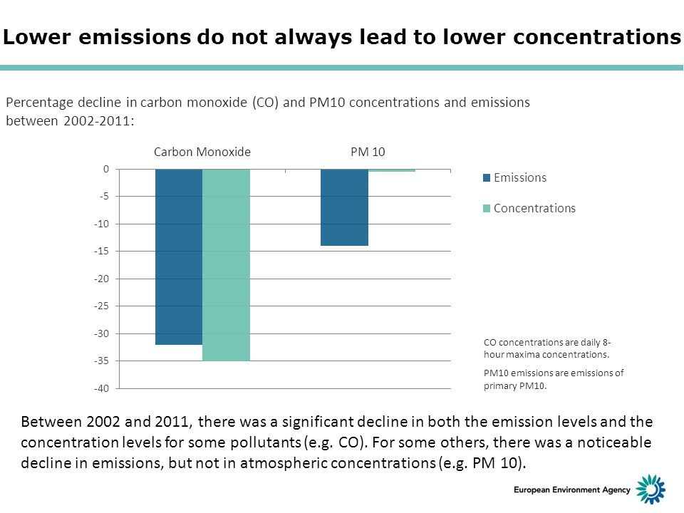 Lower emissions do not always lead to lower concentrations Percentage decline in carbon monoxide (CO) and PM10 concentrations and emissions between 2002-2011: CO concentrations are daily 8- hour maxima concentrations.