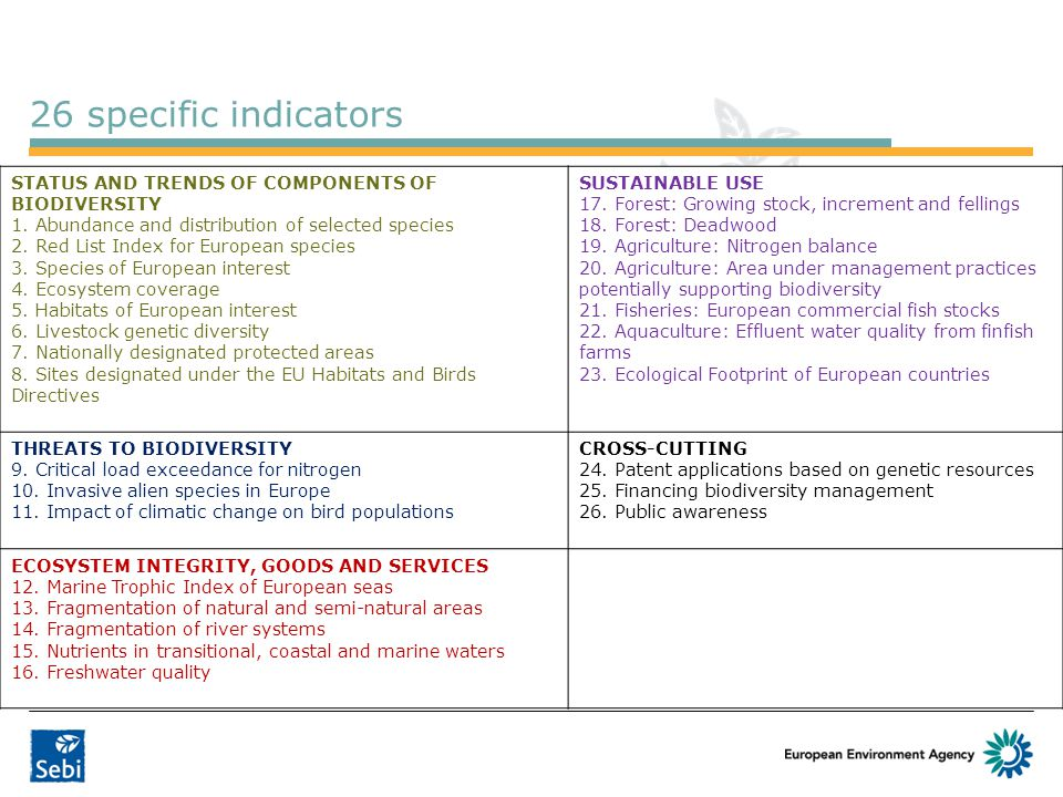 26 specific indicators STATUS AND TRENDS OF COMPONENTS OF BIODIVERSITY 1. Abundance and distribution of selected species 2. Red List Index for Europea