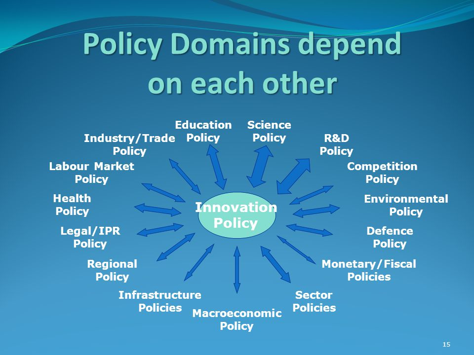 15 Policy Domains depend on each other Innovation Policy Legal/IPR Policy Labour Market Policy Education Policy Science Policy Competition Policy Defence Policy Macroeconomic Policy Sector Policies Monetary/Fiscal Policies Regional Policy Industry/Trade Policy R&D Policy Health Policy Environmental Policy Infrastructure Policies