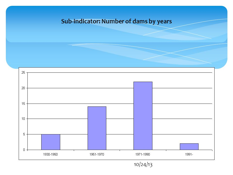 10/24/13 Sub-indicator: Number of dams by years