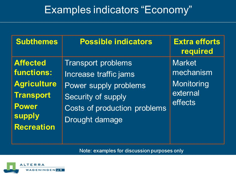 Examples indicators Economy SubthemesPossible indicatorsExtra efforts required Affected functions: Agriculture Transport Power supply Recreation Transport problems Increase traffic jams Power supply problems Security of supply Costs of production problems Drought damage Market mechanism Monitoring external effects Note: examples for discussion purposes only