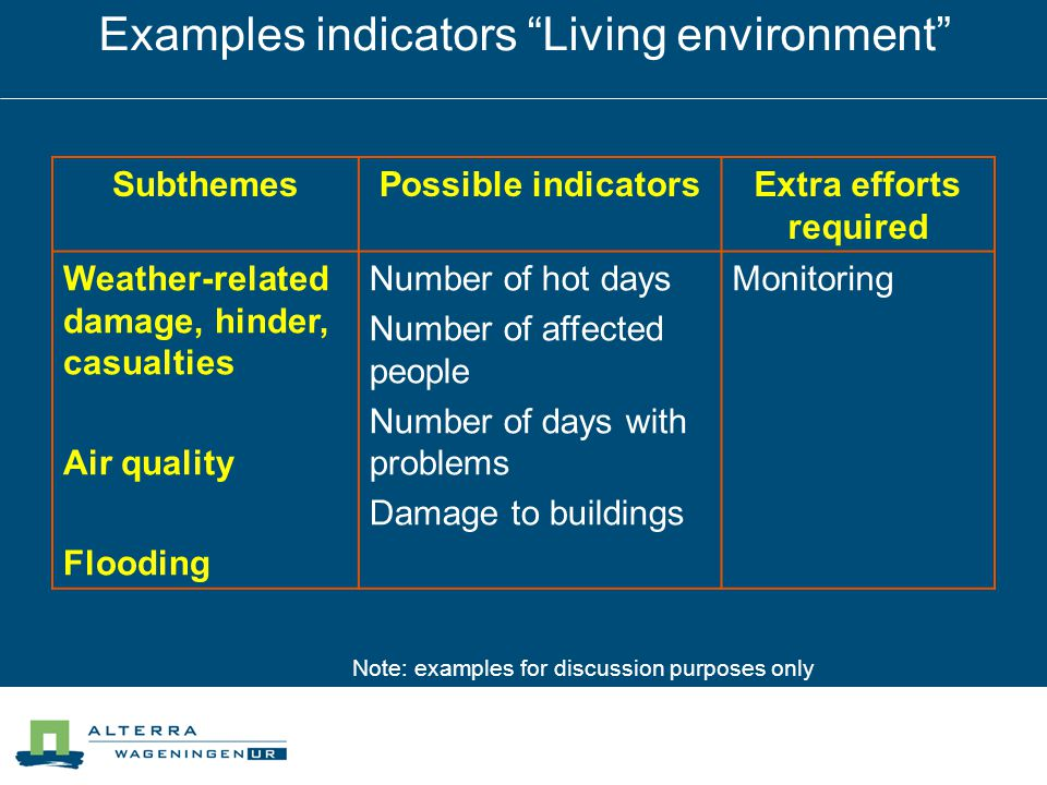 Examples indicators Living environment SubthemesPossible indicatorsExtra efforts required Weather-related damage, hinder, casualties Air quality Flooding Number of hot days Number of affected people Number of days with problems Damage to buildings Monitoring Note: examples for discussion purposes only