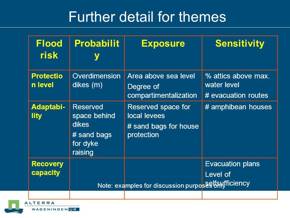 Flood risk Probabilit y ExposureSensitivity Protectio n level Overdimension dikes (m) Area above sea level Degree of compartimentalization % attics above max.