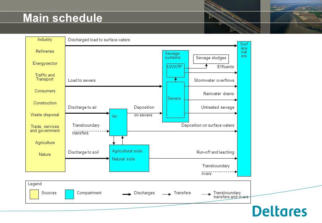 12 september 2007Positionering, branding en huisstijl Deltares -6 Main schedule Industry Refineries Energysector Traffic and Transport Consumers Const