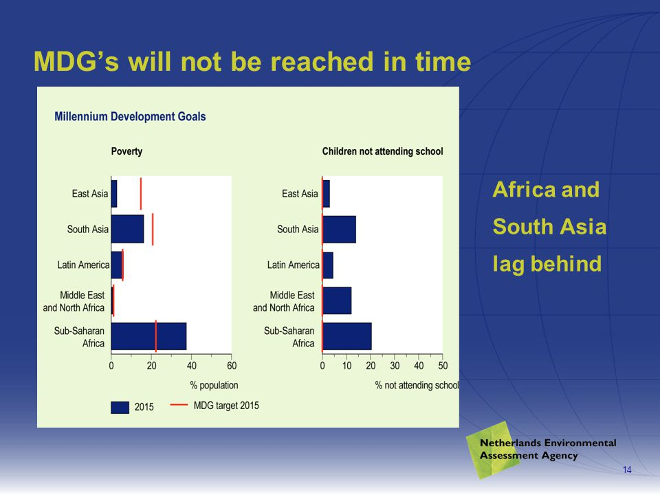 14 MDG's will not be reached in time Africa and South Asia lag behind