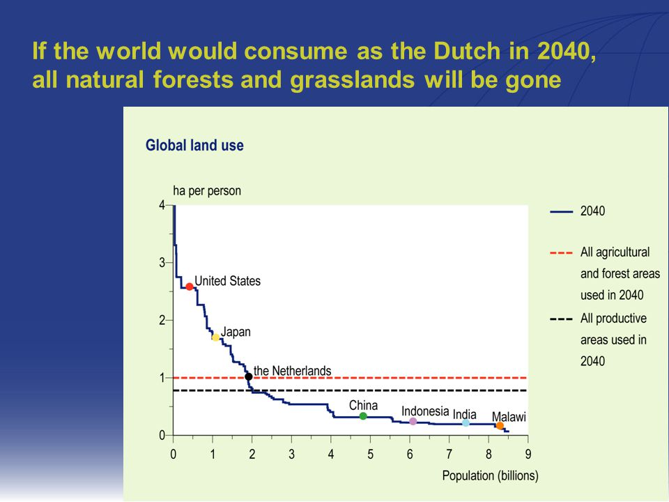 20 If the world would consume as the Dutch in 2040, all natural forests and grasslands will be gone