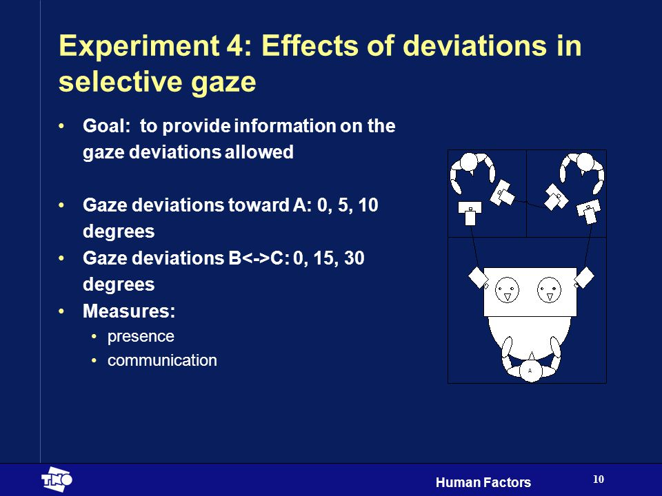 Human Factors 10 Experiment 4: Effects of deviations in selective gaze Goal: to provide information on the gaze deviations allowed Gaze deviations toward A: 0, 5, 10 degrees Gaze deviations B C: 0, 15, 30 degrees Measures: presence communication