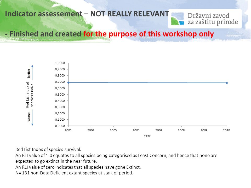 Indicator assessement – NOT REALLY RELEVANT - Finished and created for the purpose of this workshop only Red List Index of species survival. An RLI va
