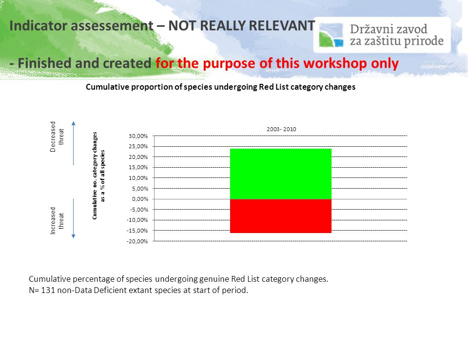 Indicator assessement – NOT REALLY RELEVANT - Finished and created for the purpose of this workshop only Cumulative percentage of species undergoing genuine Red List category changes.