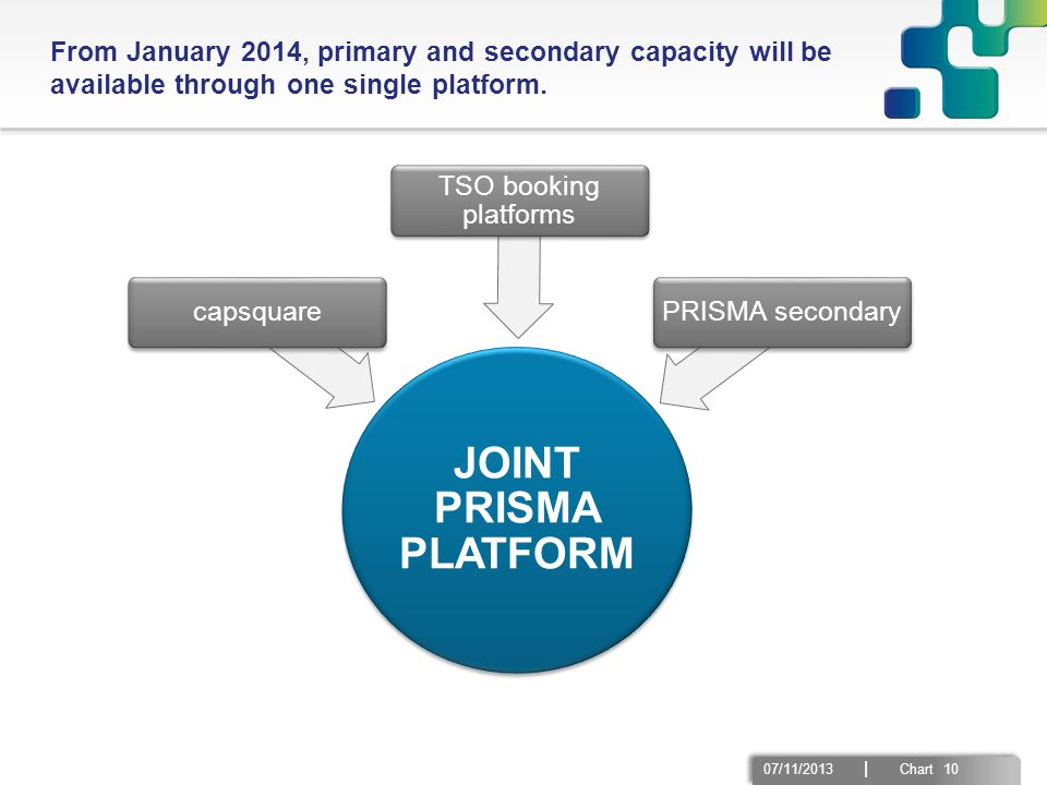 07/11/2013 | Chart 10 JOINT PRISMA PLATFORM capsquare TSO booking platforms PRISMA secondary From January 2014, primary and secondary capacity will be available through one single platform.