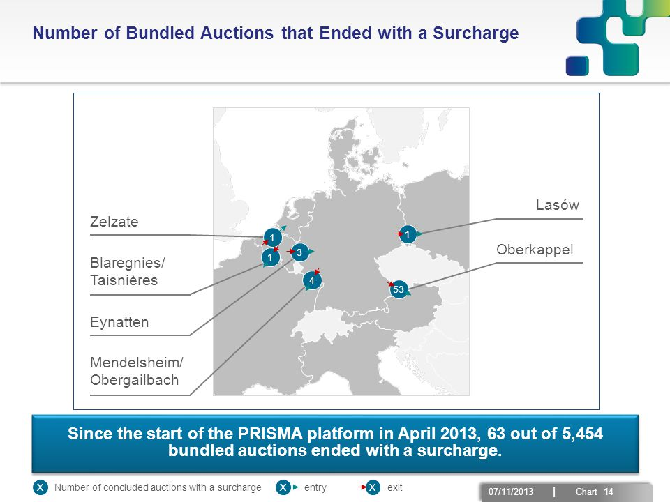 07/11/2013 | Chart 14 Number of Bundled Auctions that Ended with a Surcharge Since the start of the PRISMA platform in April 2013, 63 out of 5,454 bun