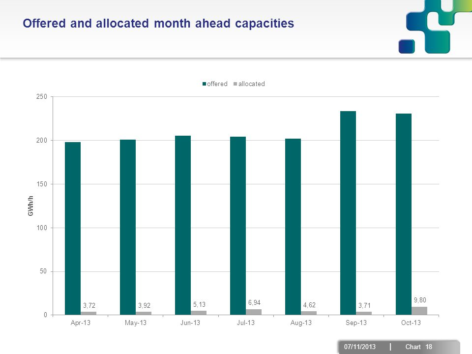 07/11/2013 | Chart 18 Offered and allocated month ahead capacities