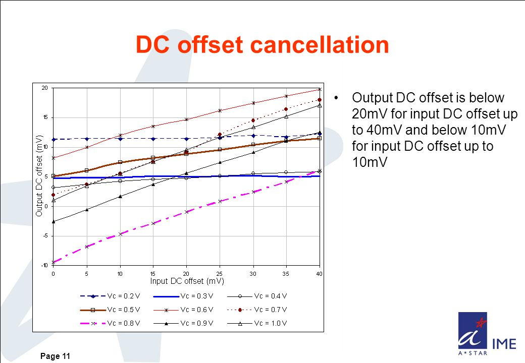 Page 11 DC offset cancellation Output DC offset is below 20mV for input DC offset up to 40mV and below 10mV for input DC offset up to 10mV