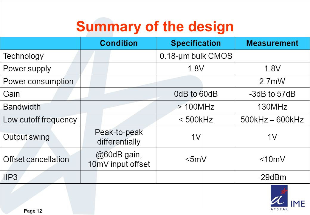 Page 12 Summary of the design ConditionSpecificationMeasurement Technology0.18-μm bulk CMOS Power supply1.8V Power consumption2.7mW Gain0dB to 60dB-3dB to 57dB Bandwidth> 100MHz130MHz Low cutoff frequency< 500kHz500kHz – 600kHz Output swing Peak-to-peak differentially 1V Offset cancellation @60dB gain, 10mV input offset <5mV<10mV IIP3-29dBm
