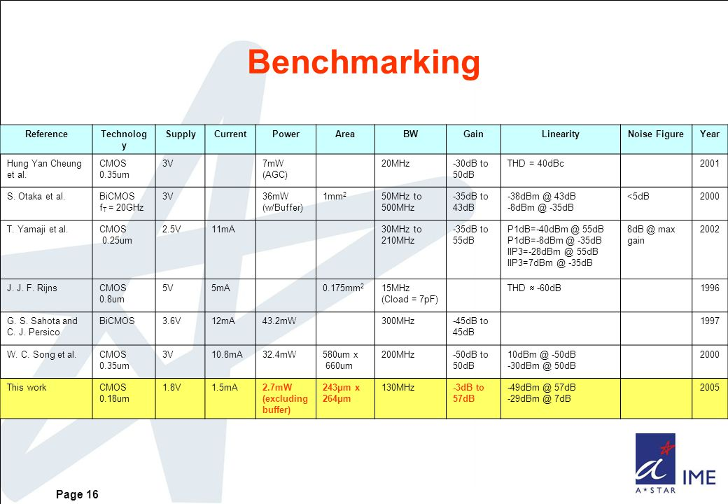 Page 16 Benchmarking ReferenceTechnolog y SupplyCurrentPowerAreaBWGainLinearityNoise FigureYear Hung Yan Cheung et al.