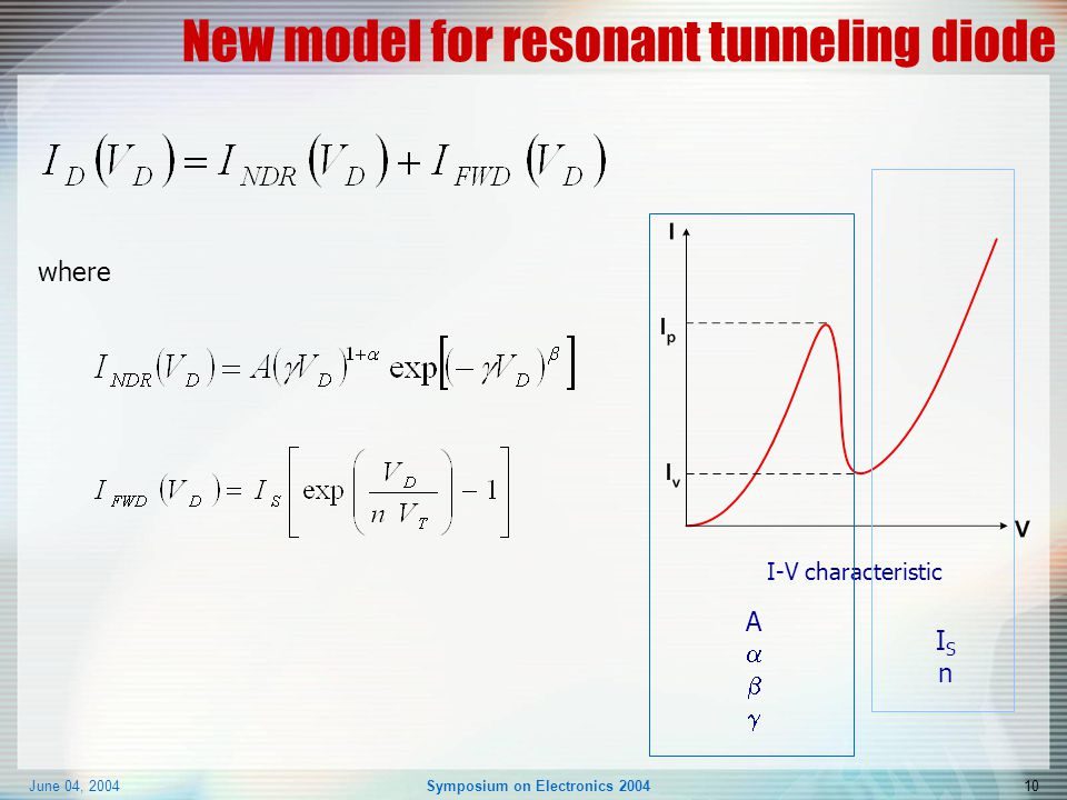 June 04, 2004Symposium on Electronics 200410 New model for resonant tunneling diode where I-V characteristic ISnISn AA