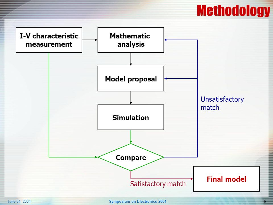 June 04, 2004Symposium on Electronics 20046 Methodology I-V characteristic measurement Mathematic analysis Model proposal Simulation Compare Final model Satisfactory match Unsatisfactory match