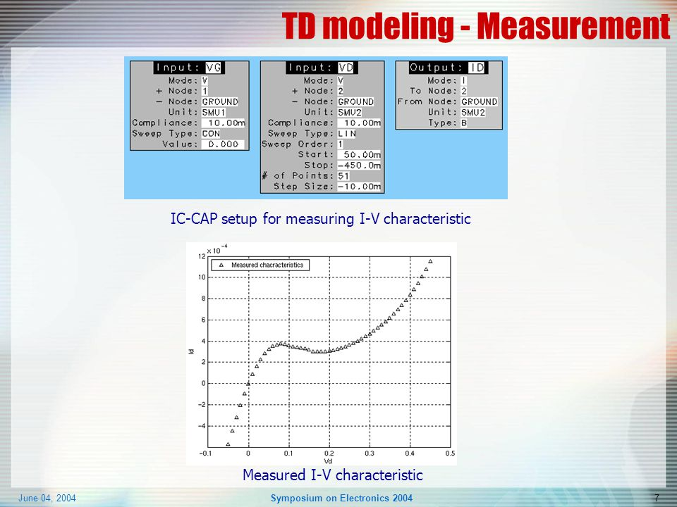 June 04, 2004Symposium on Electronics 20047 TD modeling - Measurement IC-CAP setup for measuring I-V characteristic Measured I-V characteristic
