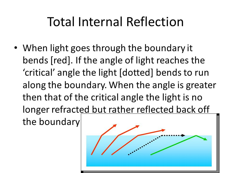 Total Internal Reflection When light goes through the boundary it bends [red].