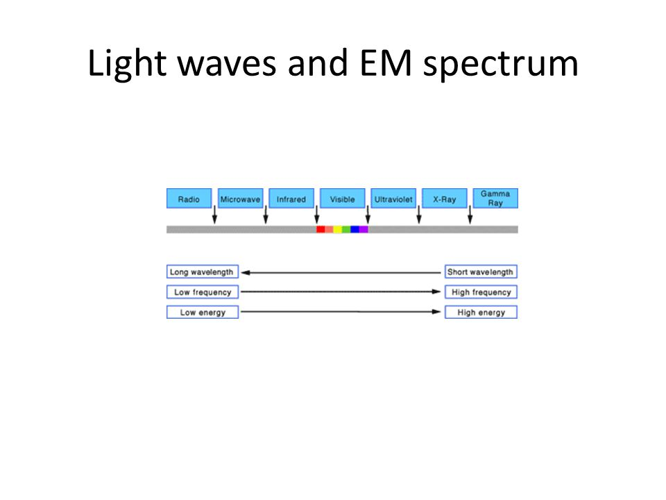 Light waves and EM spectrum