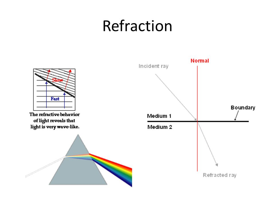 FST = Fast to Slow, Towards Normal If a ray of light passes across the boundary from a material in which it travels fast into a material in which travels slower, then the light ray will bend towards the normal line.