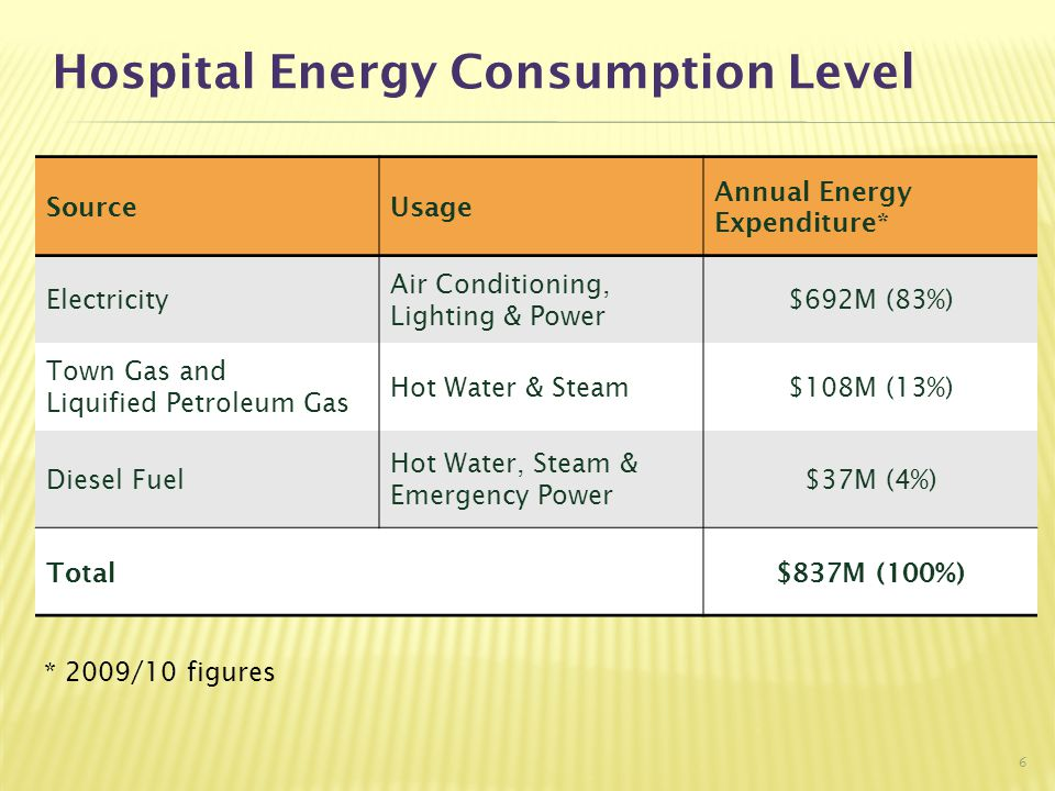 Hospital Energy Consumption Level SourceUsage Annual Energy Expenditure* Electricity Air Conditioning, Lighting & Power $692M (83%) Town Gas and Liqui