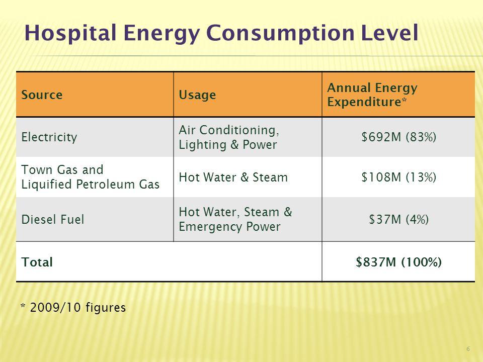 Hospital Electricity Consumption Distribution 7