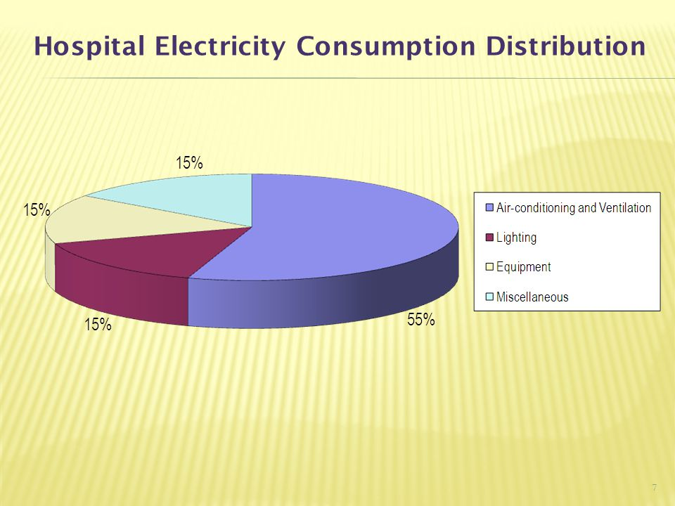 Hospital Electricity Consumption Distribution 7