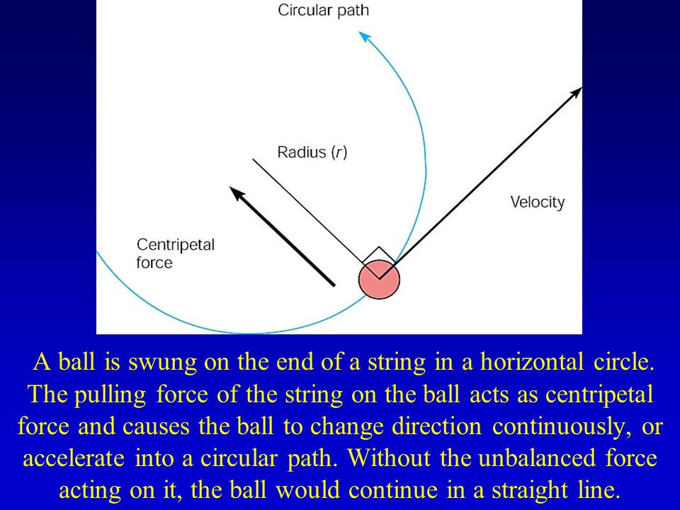 Centripetal force Gaya yang menarik benda kedalam suatu lintasan lingkaran yang menghasilkan suatu percepatan produces an acceleration: centripetal acceleration a c = v 2 /r m = mass v = velocity r = radius of the circle –Substitute a c into the force equation F = ma to get an equation for the centripetal force F c = mv 2 /r