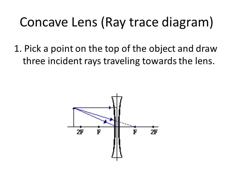 Concave Lens (Ray trace diagram) 1. Pick a point on the top of the object and draw three incident rays traveling towards the lens.