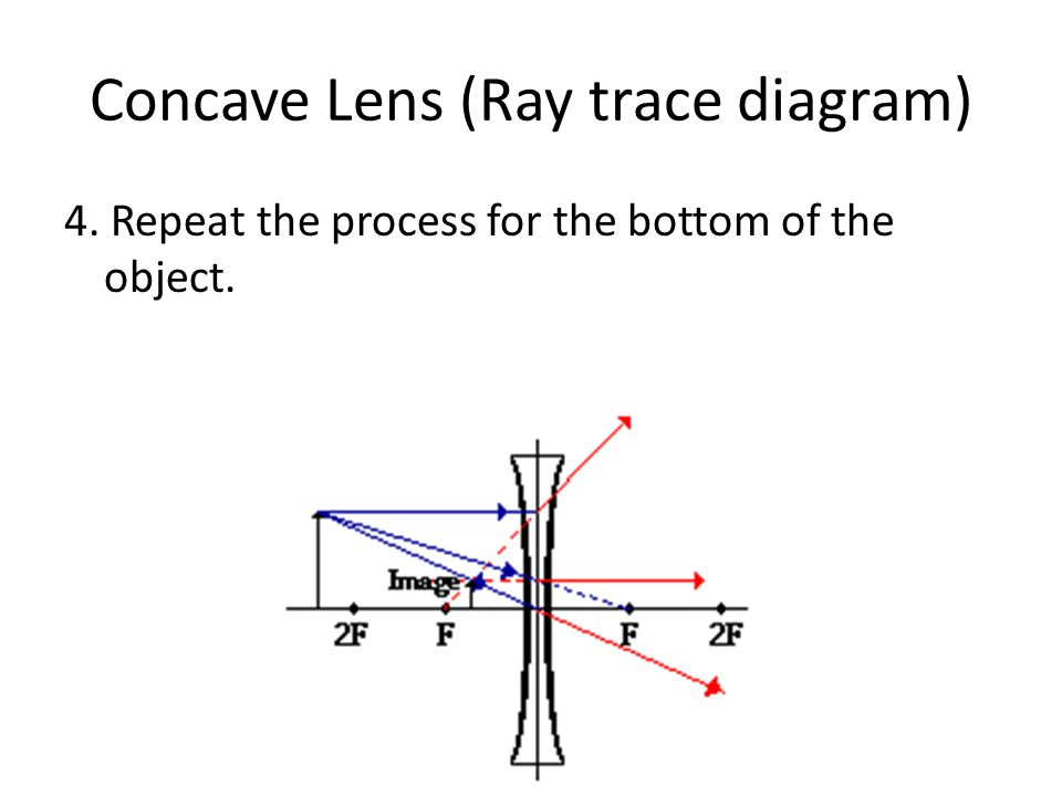 Concave Lens (Ray trace diagram) 4. Repeat the process for the bottom of the object.