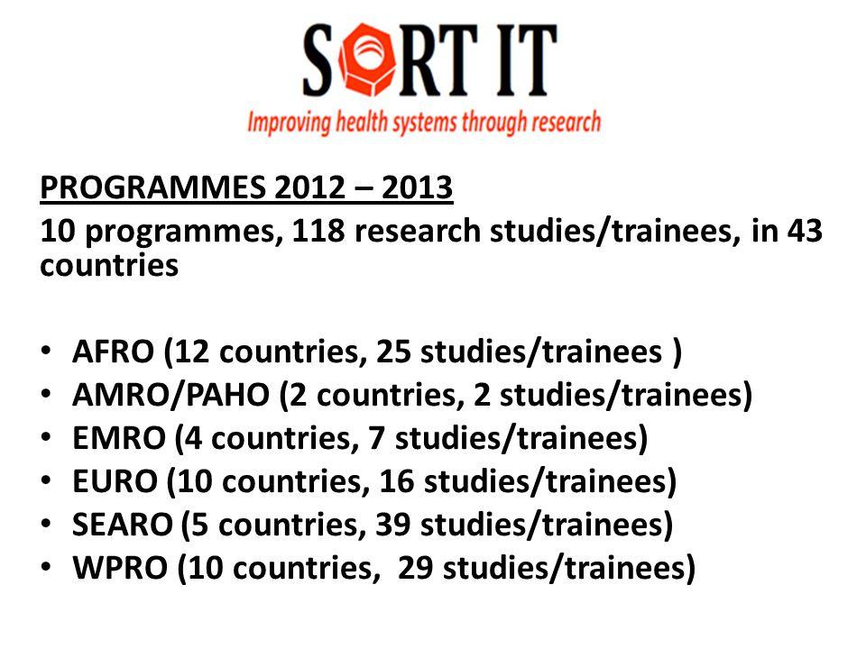 PROGRAMMES 2012 – 2013 10 programmes, 118 research studies/trainees, in 43 countries AFRO (12 countries, 25 studies/trainees ) AMRO/PAHO (2 countries, 2 studies/trainees) EMRO (4 countries, 7 studies/trainees) EURO (10 countries, 16 studies/trainees) SEARO (5 countries, 39 studies/trainees) WPRO (10 countries, 29 studies/trainees)