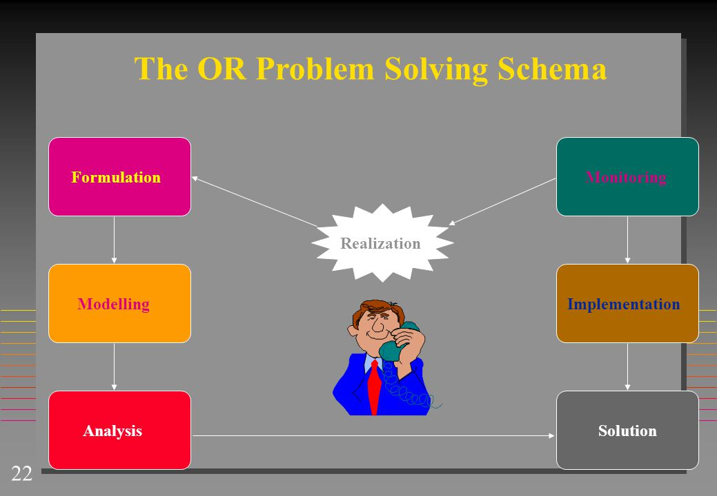 22 The OR Problem Solving Schema Solution Formulation Realization Modelling Analysis Implementation Monitoring
