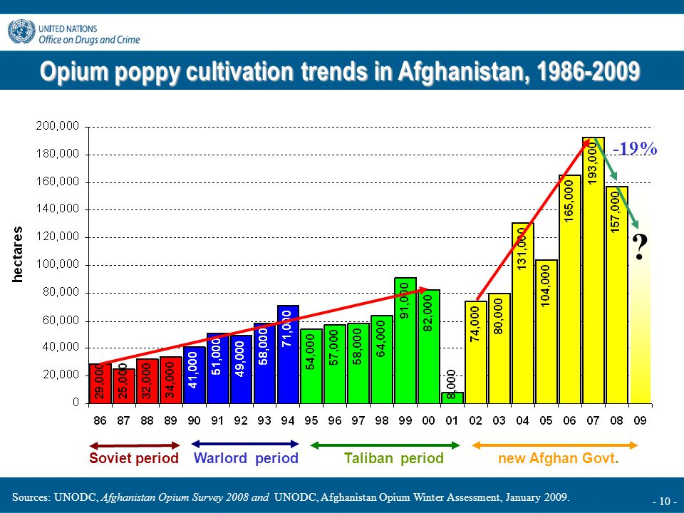 - 10 - Opium poppy cultivation trends in Afghanistan, 1986-2009 Soviet periodWarlord periodTaliban periodnew Afghan Govt.