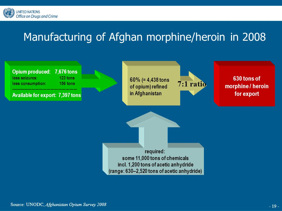 - 19 - 60% (= 4,438 tons of opium) refined in Afghanistan required: some 11,000 tons of chemicals incl. 1,200 tons of acetic anhydride (range: 630–2,5