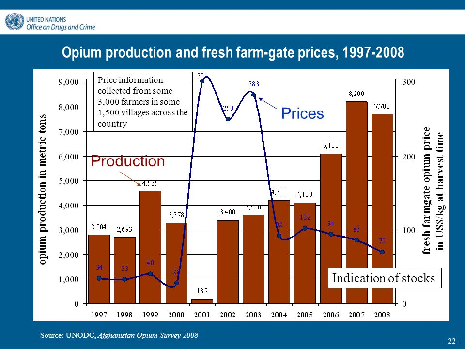 - 22 - Opium production and fresh farm-gate prices, 1997-2008 Prices Production Source: UNODC, Afghanistan Opium Survey 2008 Indication of stocks Pric