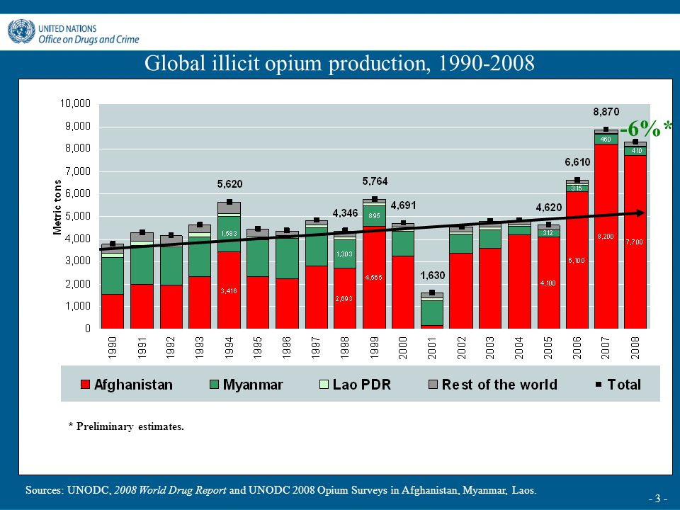 - 3 - Global illicit opium production, 1990-2008 Sources: UNODC, 2008 World Drug Report and UNODC 2008 Opium Surveys in Afghanistan, Myanmar, Laos. -6