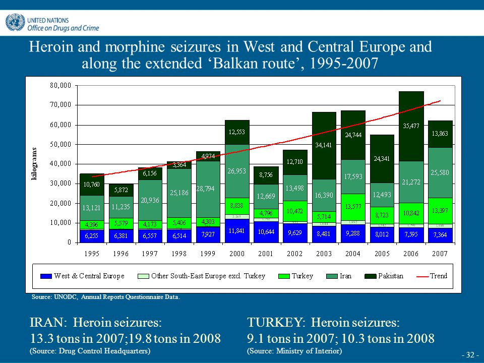 - 32 - Heroin and morphine seizures in West and Central Europe and along the extended 'Balkan route', 1995-2007 IRAN: Heroin seizures: 13.3 tons in 20