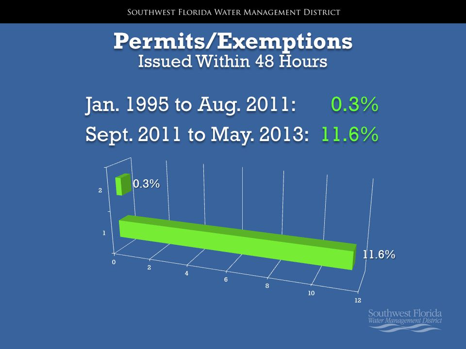 Permits/Exemptions Issued Within 48 Hours Jan. 1995 to Aug.