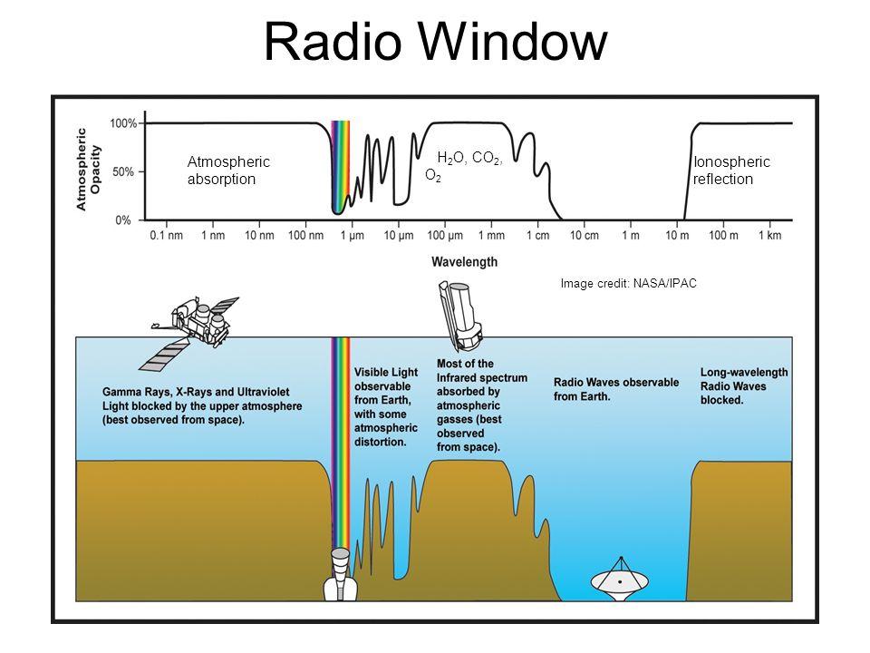Radio Window Atmospheric absorption Ionospheric reflection H 2 O, CO 2, O 2 Image credit: NASA/IPAC