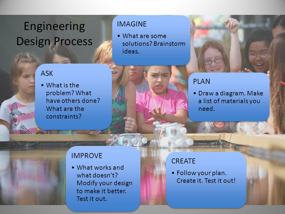 Engineering Design Process IMAGINE What are some solutions? Brainstorm ideas. PLAN Draw a diagram. Make a list of materials you need. CREATE Follow yo