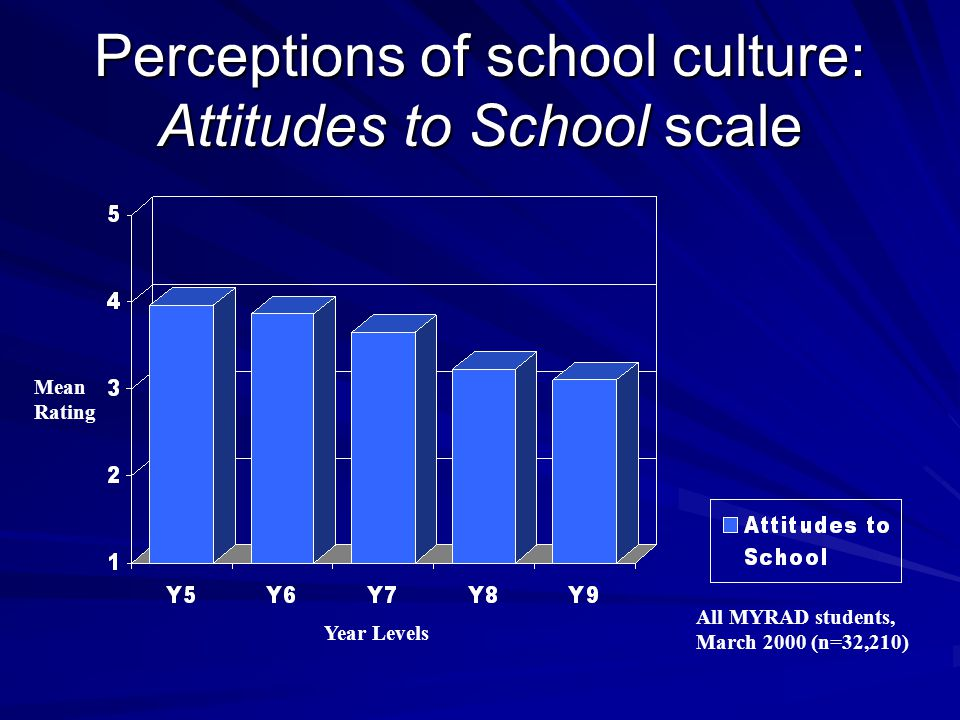 Perceptions of school culture: Attitudes to School scale Mean Rating Year Levels All MYRAD students, March 2000 (n=32,210)