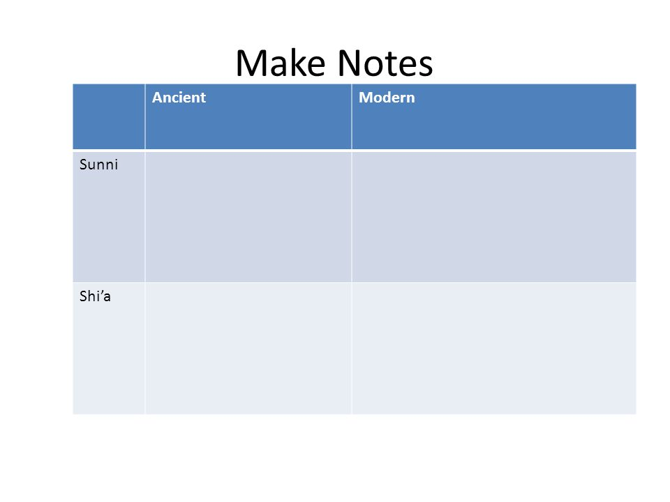 Make Notes AncientModern Sunni Shi'a