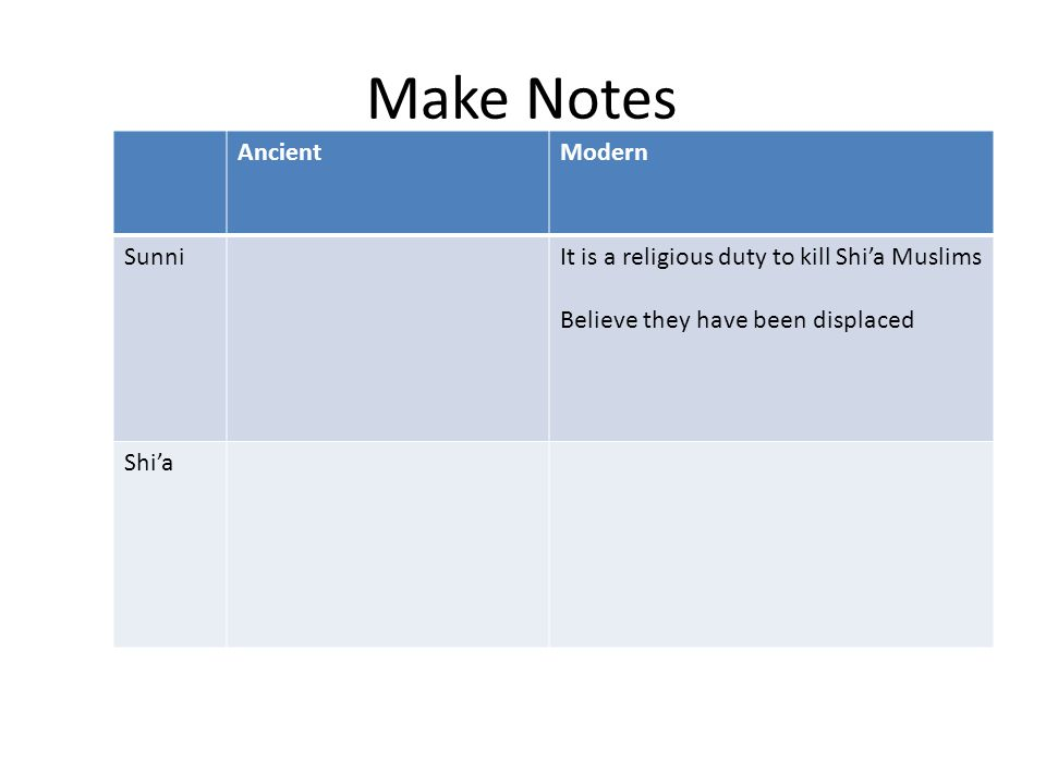 Make Notes AncientModern SunniIt is a religious duty to kill Shi'a Muslims Believe they have been displaced Shi'a