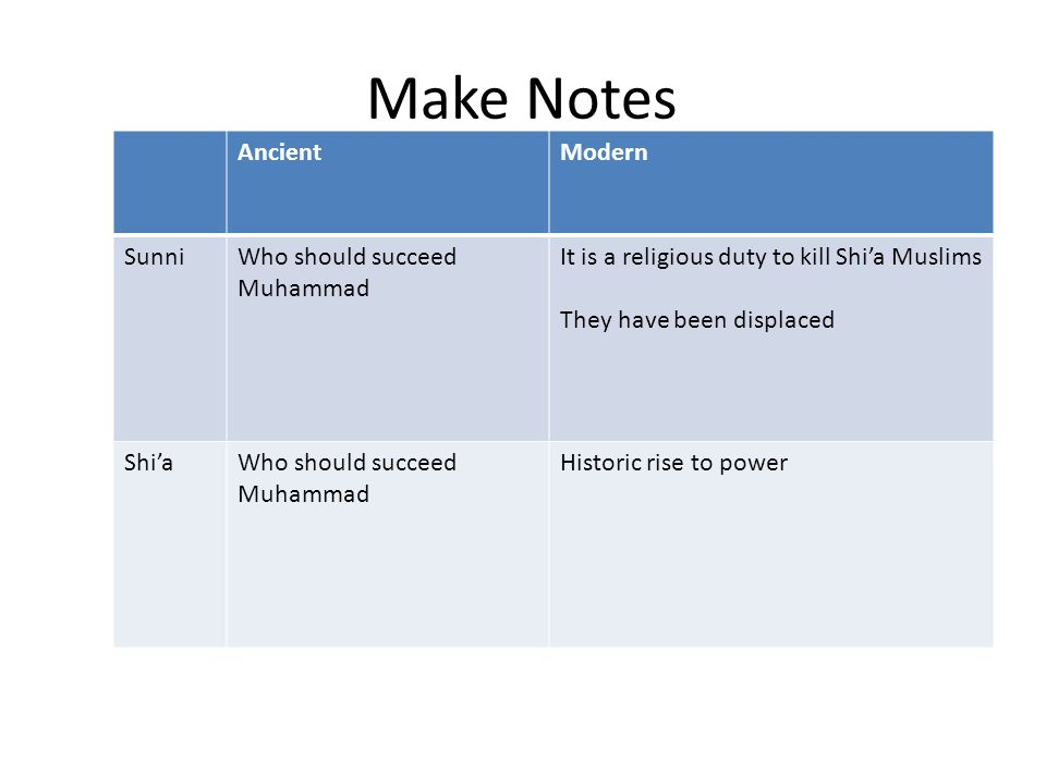 Make Notes AncientModern SunniWho should succeed Muhammad It is a religious duty to kill Shi'a Muslims They have been displaced Shi'aWho should succeed Muhammad Historic rise to power