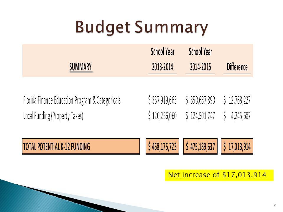 7 Net increase of $17,013,914