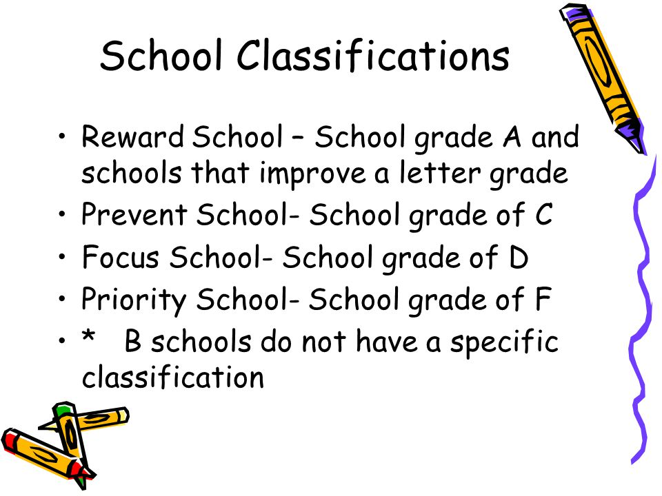 School Classifications Reward School – School grade A and schools that improve a letter grade Prevent School- School grade of C Focus School- School grade of D Priority School- School grade of F * B schools do not have a specific classification