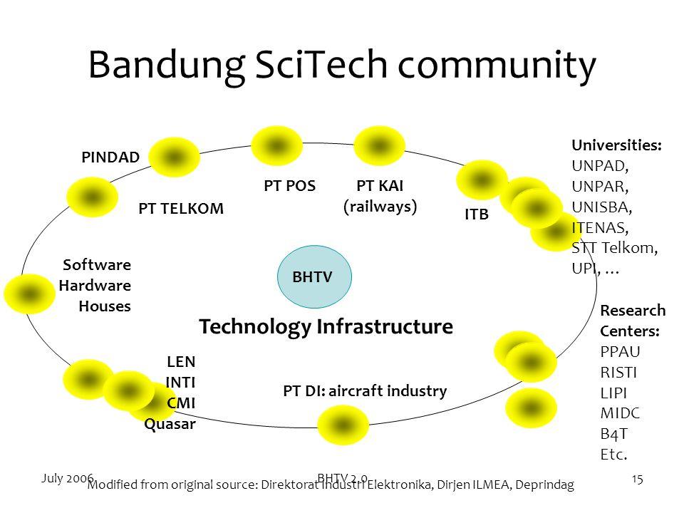 July 2006BHTV 2.015 Bandung SciTech community ITB Universities: UNPAD, UNPAR, UNISBA, ITENAS, STT Telkom, UPI, … Research Centers: PPAU RISTI LIPI MID
