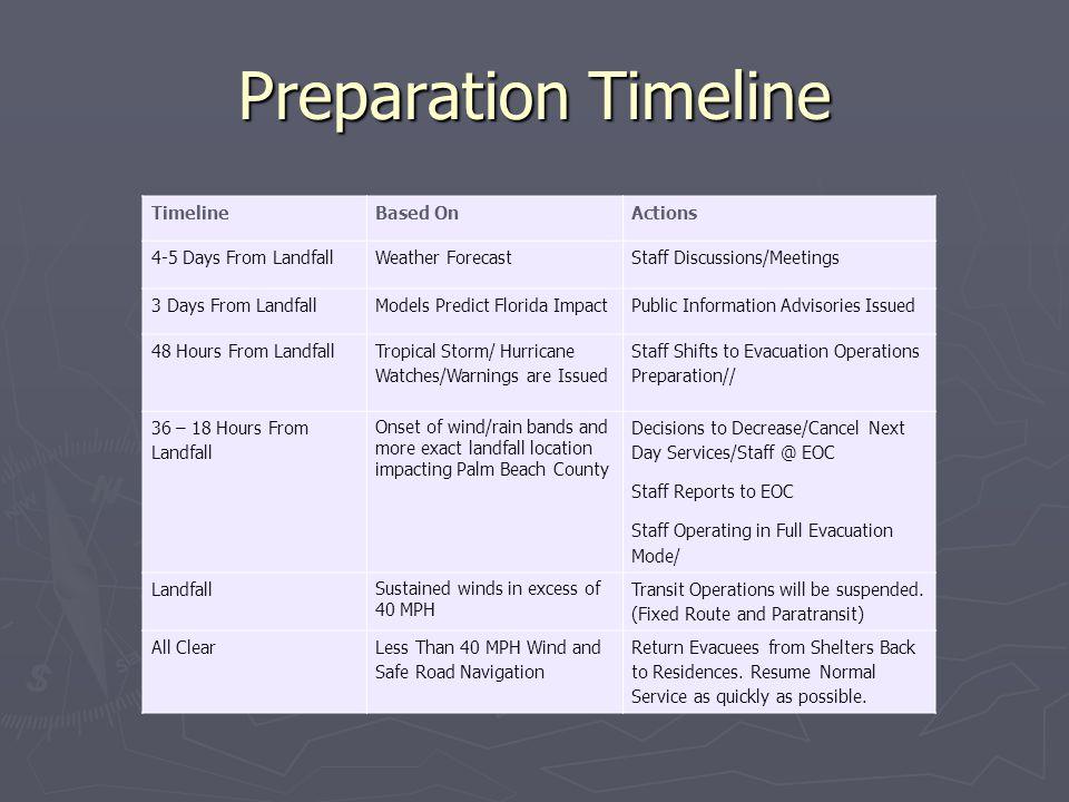 Preparation Timeline TimelineBased OnActions 4-5 Days From Landfall Weather Forecast Staff Discussions/Meetings 3 Days From LandfallModels Predict Flo