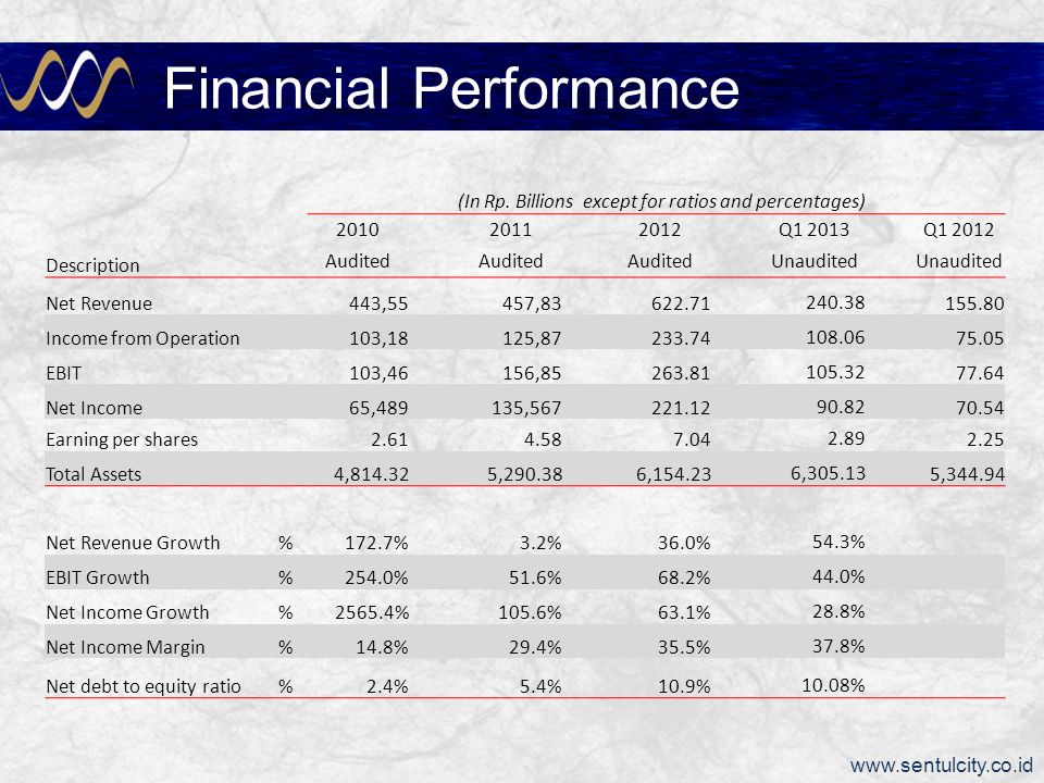www.sentulcity.co.id Financial Performance as of June 2012 Financial Performance (In Rp.